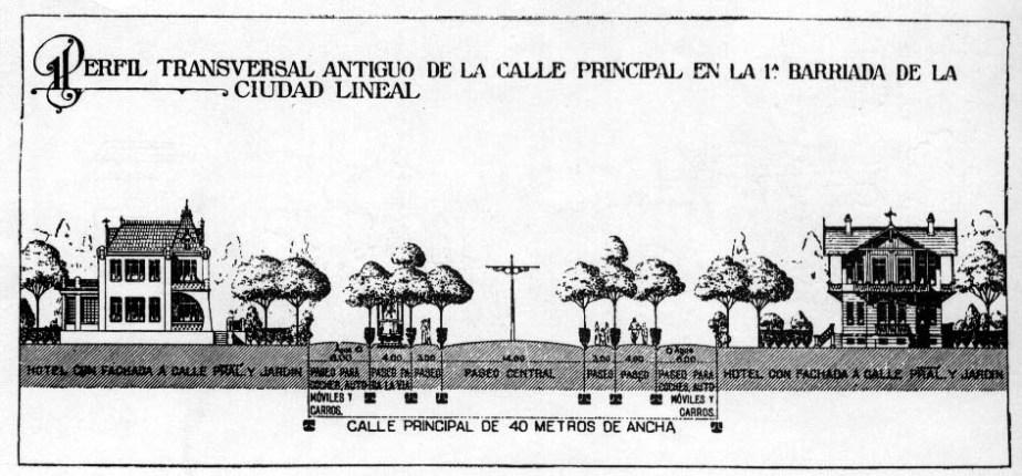 El proyecto de ciudad lineal deÁvila